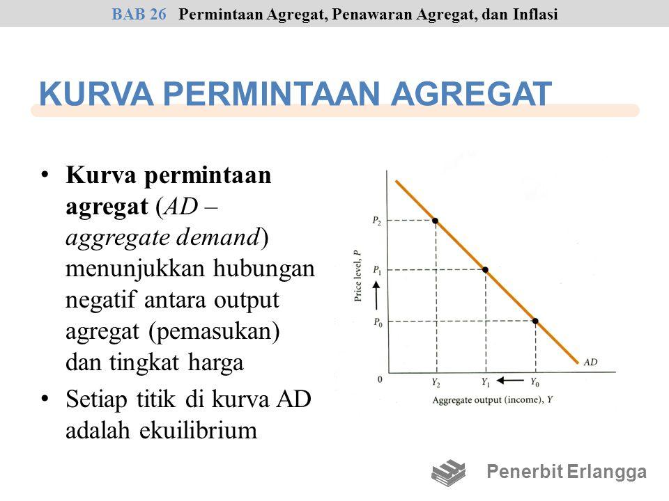 KURVA PERMINTAAN AGREGAT Kurva permintaan agregat (AD – aggregate demand) menunjukkan hubungan negatif antara output agregat (pemasukan) dan tingkat h