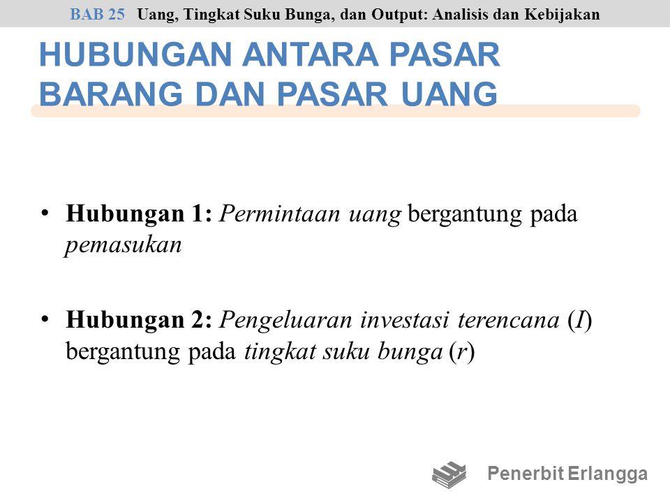 HUBUNGAN ANTARA PASAR BARANG DAN PASAR UANG Hubungan 1: Permintaan uang bergantung pada pemasukan Hubungan 2: Pengeluaran investasi terencana (I) berg