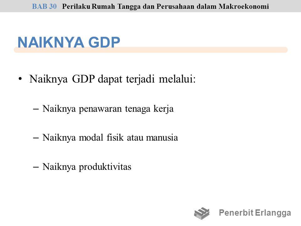NAIKNYA GDP Naiknya GDP dapat terjadi melalui: – Naiknya penawaran tenaga kerja – Naiknya modal fisik atau manusia – Naiknya produktivitas Penerbit Er