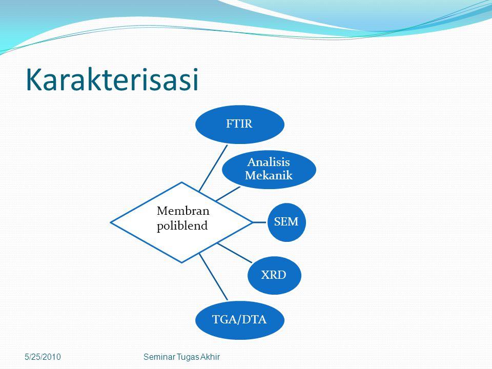 Karakterisasi FTIR Analisis Mekanik SEMXRDTGA/DTA 5/25/2010Seminar Tugas Akhir Membran poliblend
