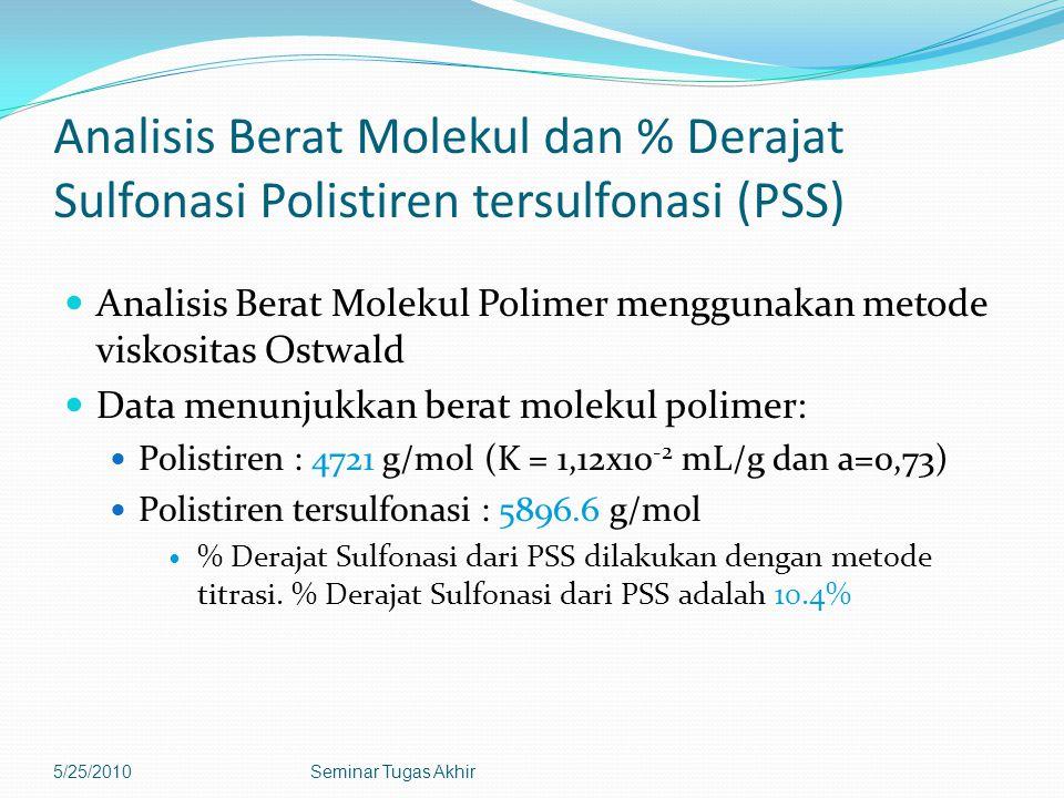 Analisis Berat Molekul dan % Derajat Sulfonasi Polistiren tersulfonasi (PSS) Analisis Berat Molekul Polimer menggunakan metode viskositas Ostwald Data menunjukkan berat molekul polimer: Polistiren : 4721 g/mol (K = 1,12x10 -2 mL/g dan a=0,73) Polistiren tersulfonasi : 5896.6 g/mol % Derajat Sulfonasi dari PSS dilakukan dengan metode titrasi.