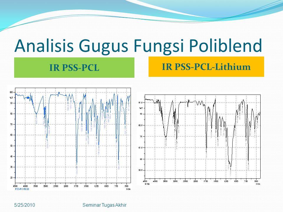 Analisis Gugus Fungsi Poliblend IR PSS-PCL IR PSS-PCL-Lithium 5/25/2010Seminar Tugas Akhir