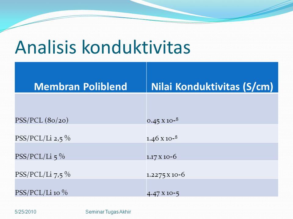 Analisis konduktivitas Membran PoliblendNilai Konduktivitas (S/cm) PSS/PCL (80/20)0.45 x 10- 8 PSS/PCL/Li 2,5 %1.46 x 10- 8 PSS/PCL/Li 5 %1.17 x 10-6 PSS/PCL/Li 7,5 %1.2275 x 10-6 PSS/PCL/Li 10 %4.47 x 10-5 5/25/2010Seminar Tugas Akhir