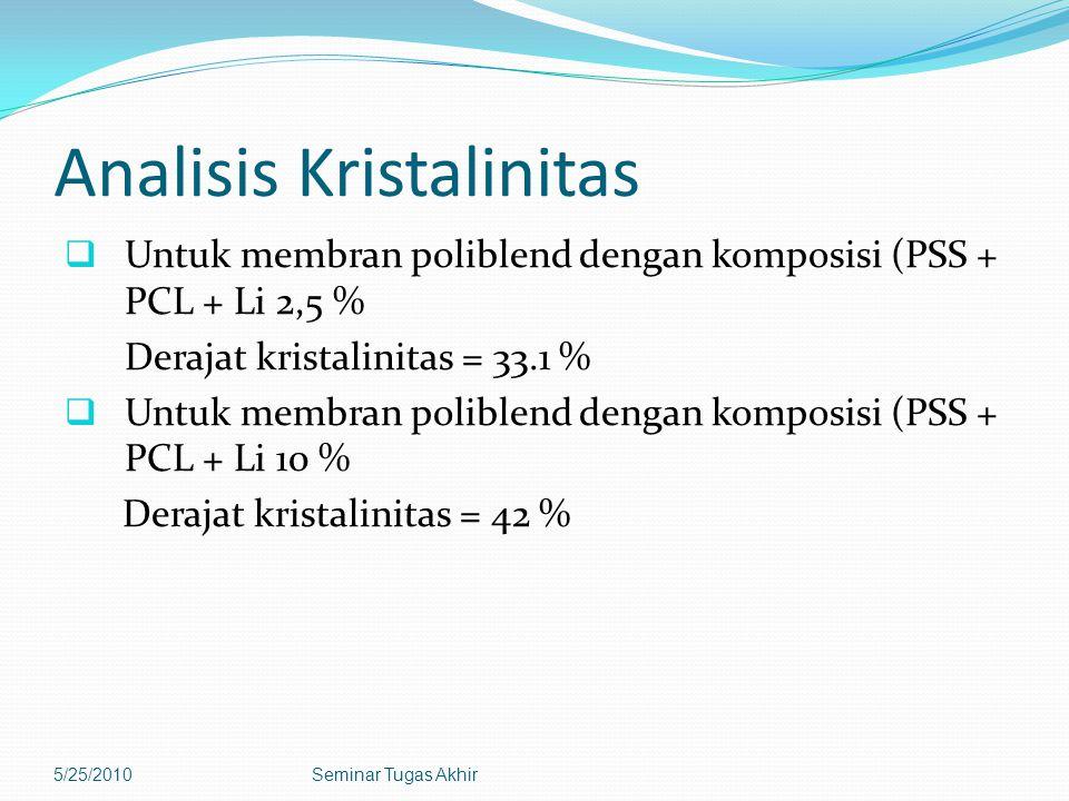 Analisis Kristalinitas  Untuk membran poliblend dengan komposisi (PSS + PCL + Li 2,5 % Derajat kristalinitas = 33.1 %  Untuk membran poliblend dengan komposisi (PSS + PCL + Li 10 % Derajat kristalinitas = 42 % 5/25/2010Seminar Tugas Akhir