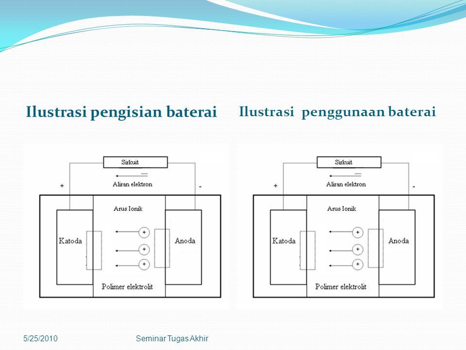 Ilustrasi pengisian baterai Ilustrasi penggunaan baterai 5/25/2010Seminar Tugas Akhir