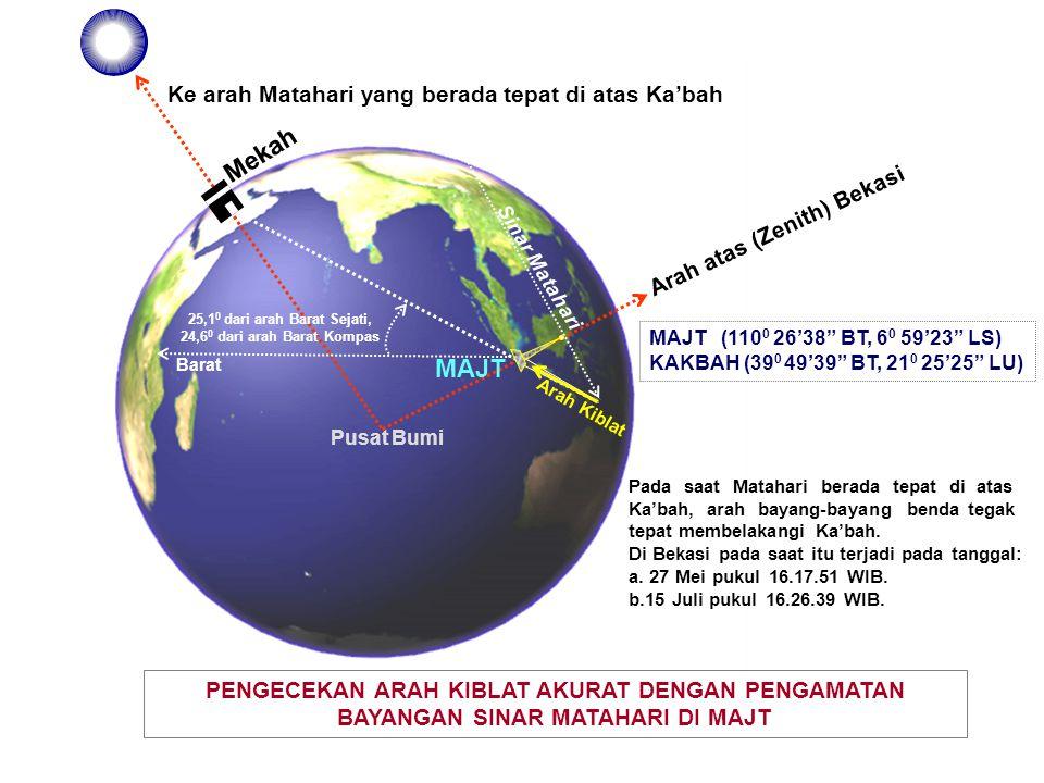 (39 0 49' BT, 21 0 26' LU) Mekah Utara Barat ARAH KIBLAT DARI MAJT LINTANG MAJT ( 6 0 59' 23 LS) BUJUR MAJTI (110 0 26' 38 BT) BUJUR MEKAH (39 0 49' 39 BT) LINTANG MEKAH (21 0 25' 25 LU) MAJT JARAK 846.25643 Km.