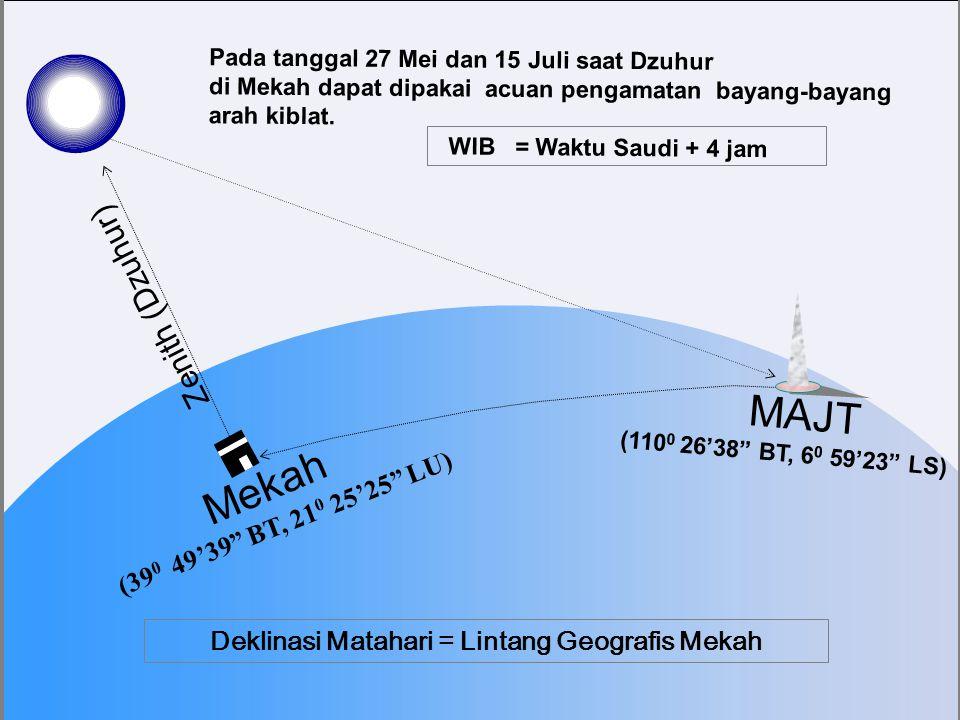 (39 0 49' BT, 21 0 26' LU) Sinar Matahari Ke arah Matahari yang berada tepat di atas Ka'bah Arah atas (Zenith) Bekasi Arah Kiblat PENGECEKAN ARAH KIBLAT AKURAT DENGAN PENGAMATAN BAYANGAN SINAR MATAHARI DI MAJT Pusat Bumi Mekah MAJT Barat 25,1 0 dari arah Barat Sejati, 24,6 0 dari arah Barat Kompas MAJT (110 0 26'38 BT, 6 0 59'23 LS) KAKBAH (39 0 49'39 BT, 21 0 25'25 LU) Pada saat Matahari berada tepat di atas Ka'bah, arah bayang-bayang benda tegak tepat membelakangi Ka'bah.