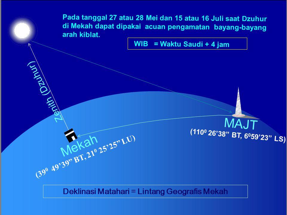 (39 0 49' BT, 21 0 26' LU) Mekah Utara Barat ARAH KIBLAT MAJT MAJT (110 0 26'38 BT, 6 0 59'23 LS) KAKBAH (39 0 49'39 BT, 21 0 25'25 LU) Arah Kiblat dari MAJT = 24 0 29'50.72 dari Barat ke arah Utara (Arah sejati berpedoman poros rotasi Bumi) SUDUT ARAH = 294 0 29' 50.7 LINTANG MAJT ( 6 0 59'23 LS) BUJUR MAJT (110 0 26'38 BT) BUJUR MEKAH (39 0 49' 39 BT) LINTANG MEKAH (21 0 25'25 LU) MAJT JARAK 846.25643 Km.