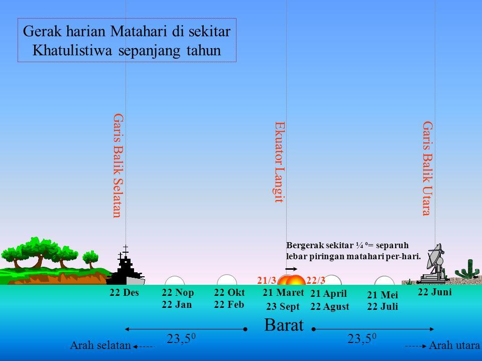  MAJT Mekah Pada tanggal 27 atau 28 Mei dan 15 atau 16 Juli saat Dzuhur di Mekah dapat dipakai acuan pengamatan bayang-bayang arah kiblat.