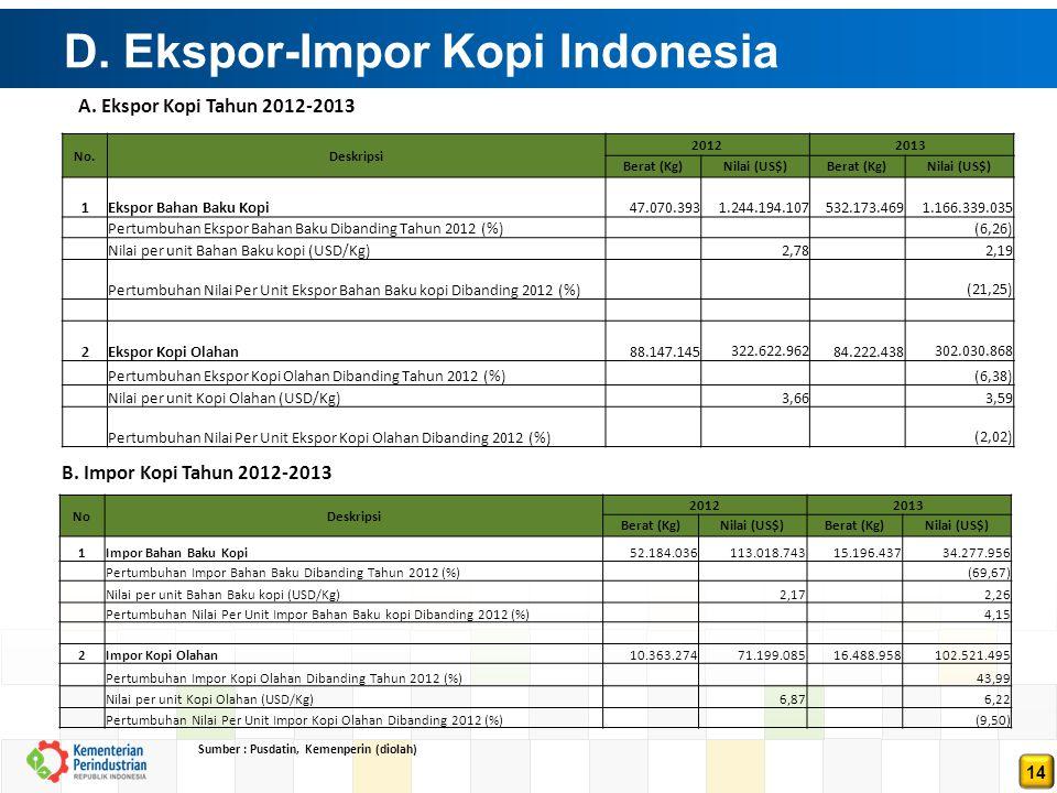 14 D. Ekspor-Impor Kopi Indonesia Sumber : Pusdatin, Kemenperin (diolah) A. Ekspor Kopi Tahun 2012-2013 B. Impor Kopi Tahun 2012-2013 No.Deskripsi 201