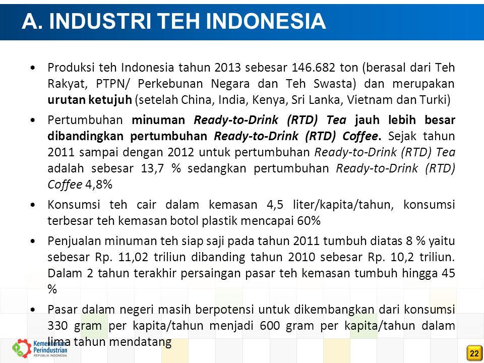 22 A. INDUSTRI TEH INDONESIA Produksi teh Indonesia tahun 2013 sebesar 146.682 ton (berasal dari Teh Rakyat, PTPN/ Perkebunan Negara dan Teh Swasta) d