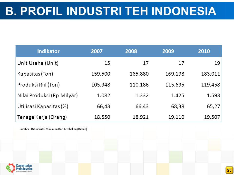 23 B. PROFIL INDUSTRI TEH INDONESIA Indikator2007200820092010 Unit Usaha (Unit)1517 19 Kapasitas (Ton)159.500165.880169.198183.011 Produksi Riil (Ton)