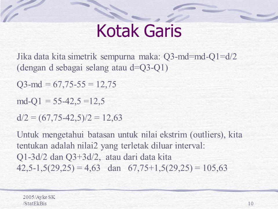 2005/Ayke SK /StatEkBis10 Jika data kita simetrik sempurna maka: Q3-md=md-Q1=d/2 (dengan d sebagai selang atau d=Q3-Q1) Q3-md = 67,75-55 = 12,75 md-Q1