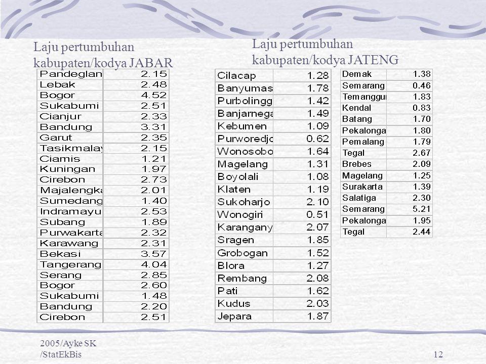 2005/Ayke SK /StatEkBis12 Laju pertumbuhan kabupaten/kodya JABAR Laju pertumbuhan kabupaten/kodya JATENG