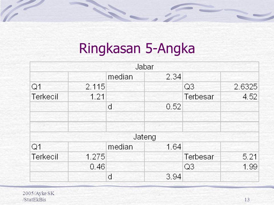 2005/Ayke SK /StatEkBis13 Ringkasan 5-Angka