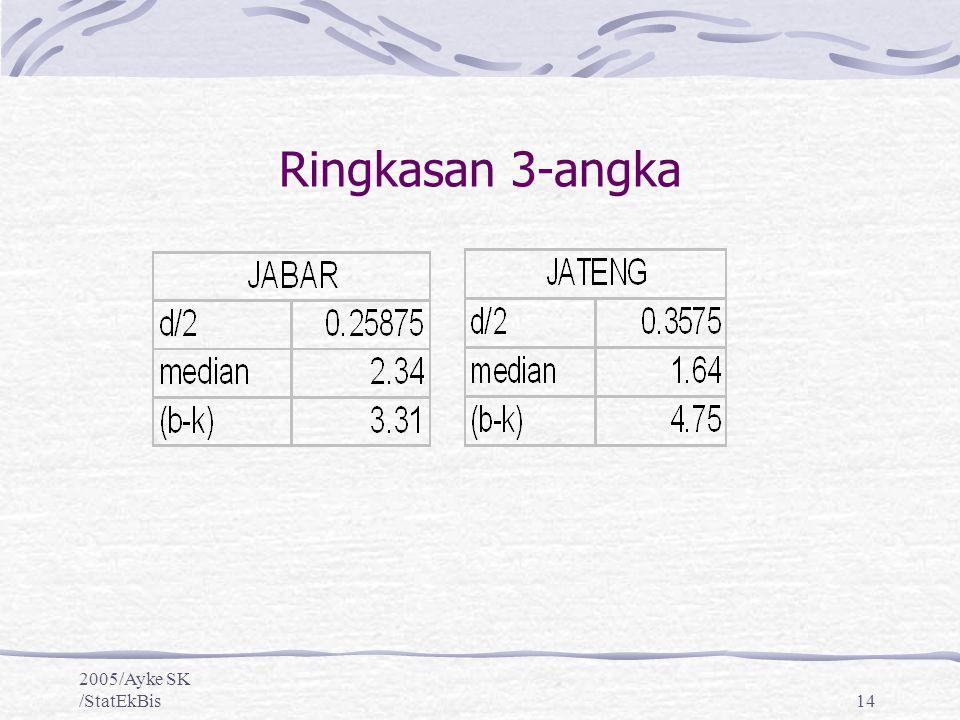 2005/Ayke SK /StatEkBis14 Ringkasan 3-angka