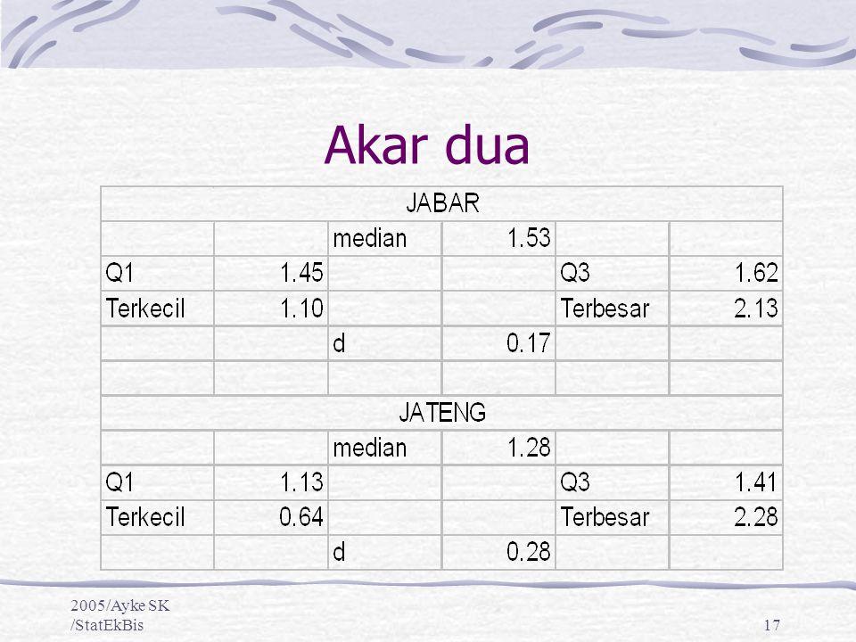 2005/Ayke SK /StatEkBis17 Akar dua