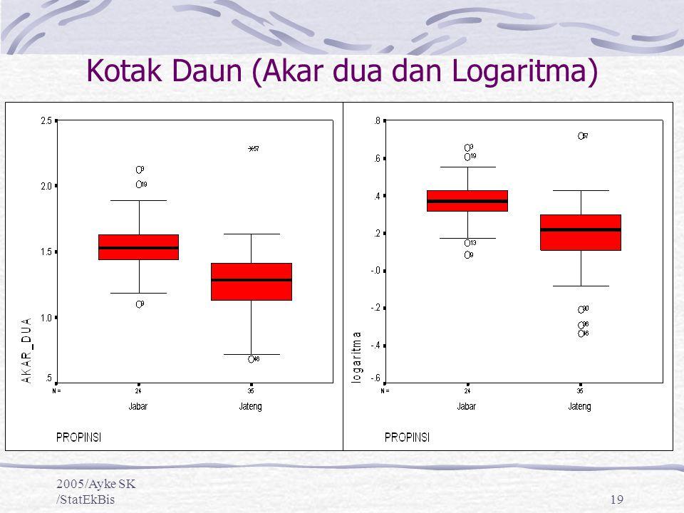 2005/Ayke SK /StatEkBis19 Kotak Daun (Akar dua dan Logaritma)