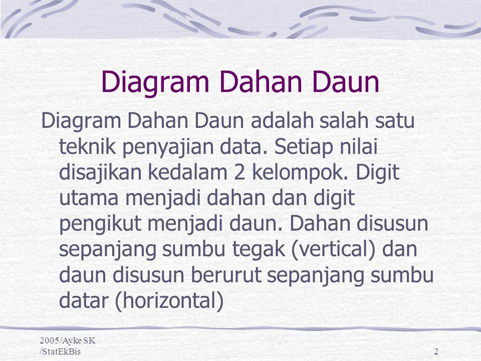 2005/Ayke SK /StatEkBis2 Diagram Dahan Daun Diagram Dahan Daun adalah salah satu teknik penyajian data. Setiap nilai disajikan kedalam 2 kelompok. Dig