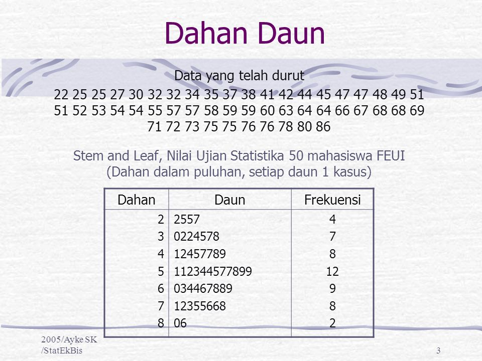 2005/Ayke SK /StatEkBis4 Kotak Garis Diagram kotak garis (box plot) dibatasi oleh nilai-nilai kuartil yang menggambarkan kotak, serta nilai terbesar dan nilai terkecil yang menggambarkan garis dengan median berada ditengah.