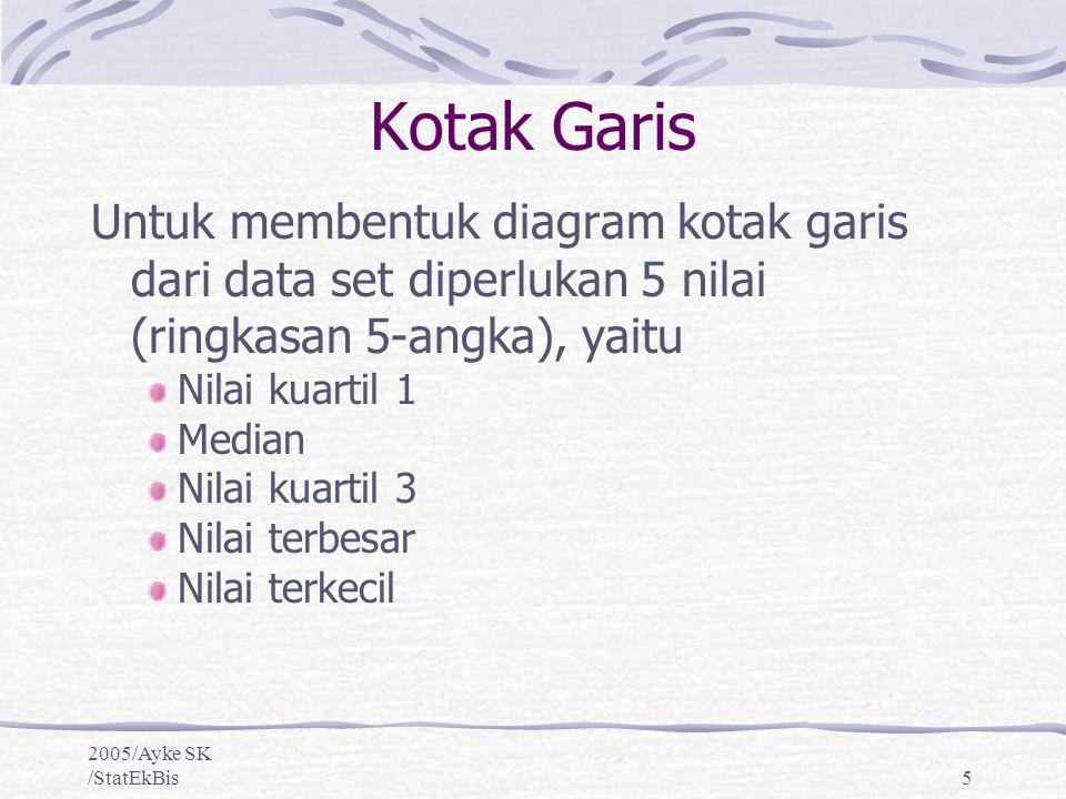 2005/Ayke SK /StatEkBis6 25% kQ1 md Q3 b      nilai terkecilkuartil1 mediankuartil3 nilai terbesar Jika sebaran data merata, ke lima nilai tersebut membagi 4 bagian penyebaran angka2 observasi menjadi 4 bagian yang sama besar