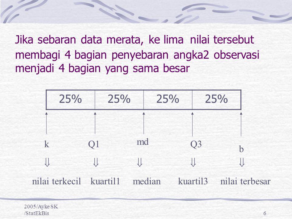 2005/Ayke SK /StatEkBis6 25% kQ1 md Q3 b      nilai terkecilkuartil1 mediankuartil3 nilai terbesar Jika sebaran data merata, ke lima nilai terseb
