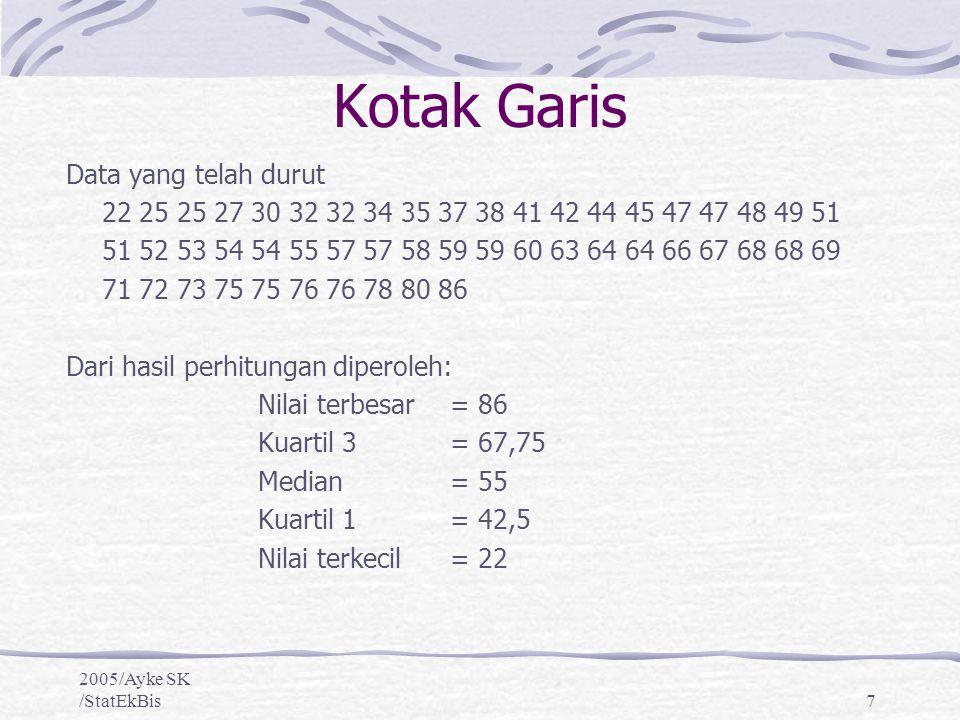 2005/Ayke SK /StatEkBis7 Kotak Garis Data yang telah durut 22 25 25 27 30 32 32 34 35 37 38 41 42 44 45 47 47 48 49 51 51 52 53 54 54 55 57 57 58 59 5