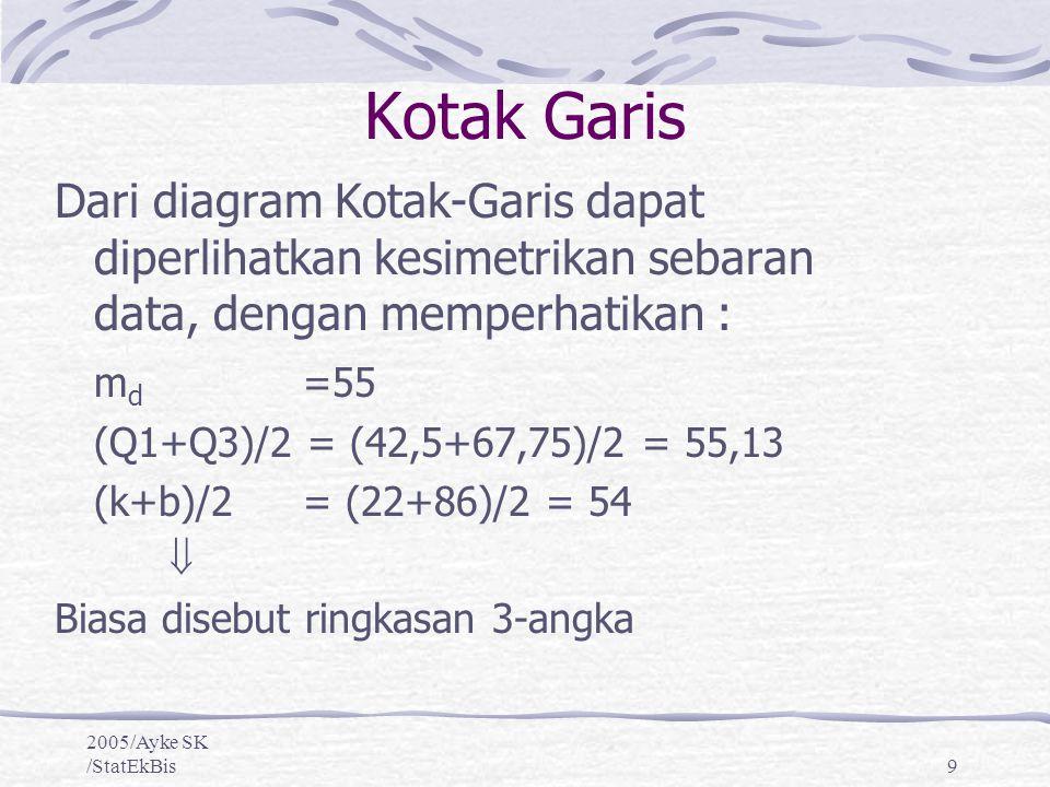 2005/Ayke SK /StatEkBis10 Jika data kita simetrik sempurna maka: Q3-md=md-Q1=d/2 (dengan d sebagai selang atau d=Q3-Q1) Q3-md = 67,75-55 = 12,75 md-Q1 = 55-42,5 =12,5 d/2 = (67,75-42,5)/2 = 12,63 Untuk mengetahui batasan untuk nilai ekstrim (outliers), kita tentukan adalah nilai2 yang terletak diluar interval: Q1-3d/2 dan Q3+3d/2, atau dari data kita 42,5-1,5(29,25) = 4,63 dan 67,75+1,5(29,25) = 105,63 Kotak Garis