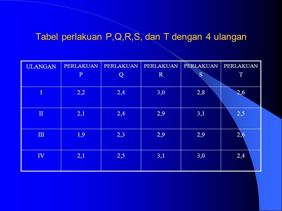 Tabel perlakuan P,Q,R,S, dan T dengan 4 ulangan ULANGAN PERLAKUAN P PERLAKUAN Q PERLAKUAN R PERLAKUAN S PERLAKUAN T I2,22,43,02,82,6 II2,12,42,93,12,5 III1,92,32,9 2,6 IV2,12,53,13,02,4
