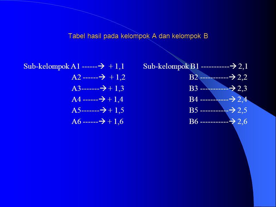 Tabel hasil pada kelompok A dan kelompok B Sub-kelompok A1 ------  + 1,1 A2 ------  + 1,2 A3-------  + 1,3 A4 ------  + 1,4 A5-------  + 1,5 A6 ------  + 1,6 Sub-kelompok B1 -----------  2,1 B2 -----------  2,2 B3 -----------  2,3 B4 -----------  2,4 B5 -----------  2,5 B6 -----------  2,6
