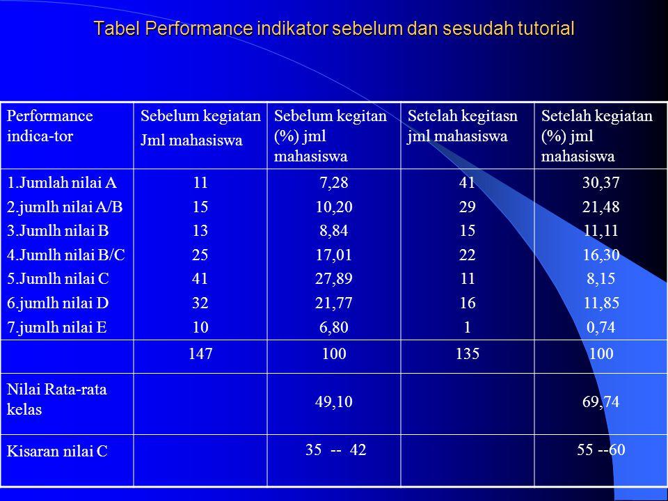 Tabel Performance indikator sebelum dan sesudah tutorial Performance indica-tor Sebelum kegiatan Jml mahasiswa Sebelum kegitan (%) jml mahasiswa Setelah kegitasn jml mahasiswa Setelah kegiatan (%) jml mahasiswa 1.Jumlah nilai A 2.jumlh nilai A/B 3.Jumlh nilai B 4.Jumlh nilai B/C 5.Jumlh nilai C 6.jumlh nilai D 7.jumlh nilai E 11 15 13 25 41 32 10 7,28 10,20 8,84 17,01 27,89 21,77 6,80 41 29 15 22 11 16 1 30,37 21,48 11,11 16,30 8,15 11,85 0,74 Nilai Rata-rata kelas Kisaran nilai C 147100 49,10 35 -- 42 135100 69,74 55 --60
