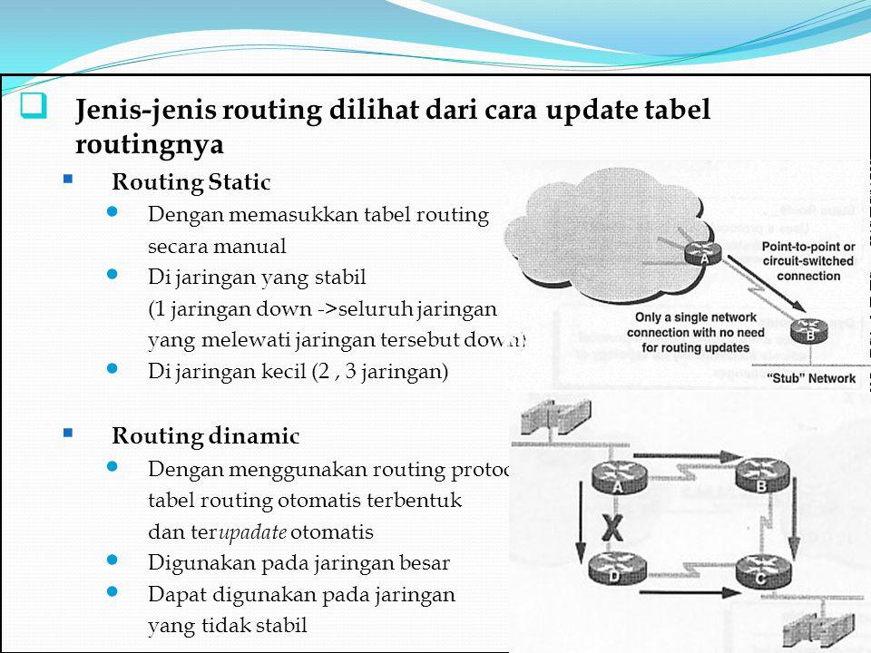  Jenis-jenis routing dilihat dari cara update tabel routingnya  Routing Static Dengan memasukkan tabel routing secara manual Di jaringan yang stabil