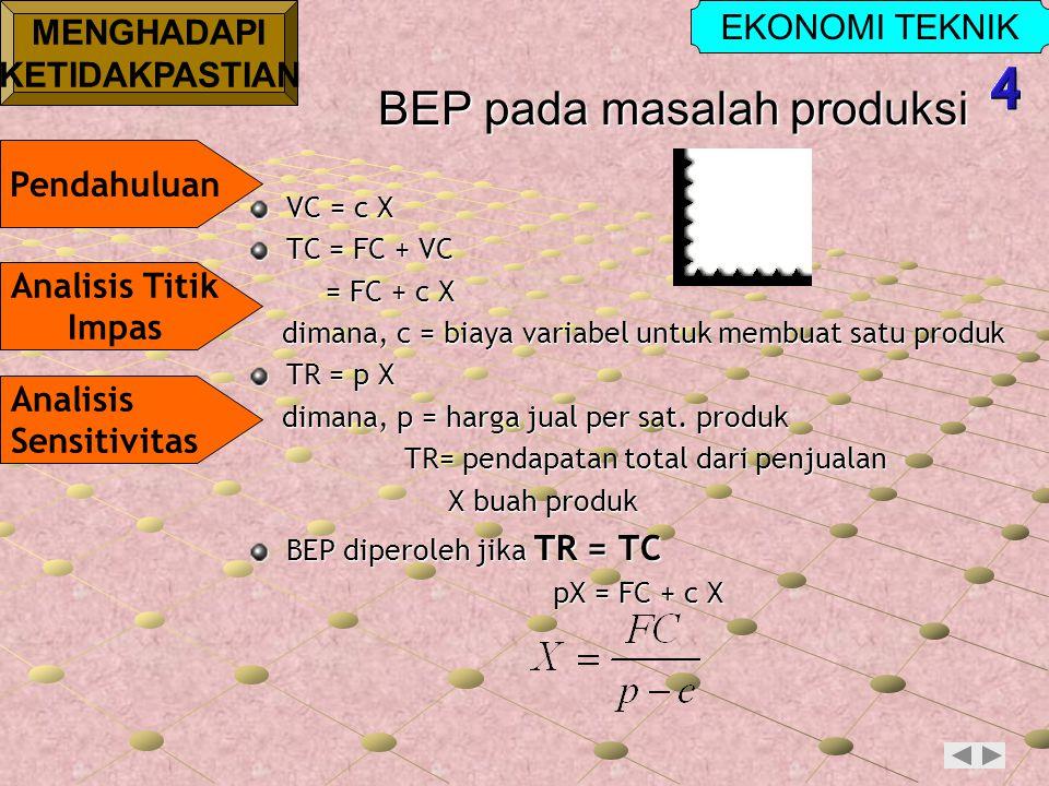 EKONOMI TEKNIK MENGHADAPI KETIDAKPASTIAN Pendahuluan Analisis Titik Impas Analisis Sensitivitas BEP pada masalah produksi VC = c X TC = FC + VC = FC + c X = FC + c X dimana, c = biaya variabel untuk membuat satu produk dimana, c = biaya variabel untuk membuat satu produk TR = p X dimana, p = harga jual per sat.
