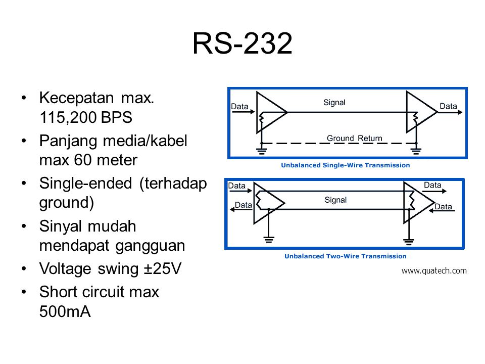 RS-232 Kecepatan max. 115,200 BPS Panjang media/kabel max 60 meter Single-ended (terhadap ground) Sinyal mudah mendapat gangguan Voltage swing ±25V Sh