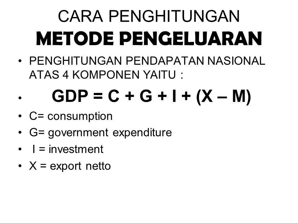 CARA PENGHITUNGAN METODE PENGELUARAN PENGHITUNGAN PENDAPATAN NASIONAL ATAS 4 KOMPONEN YAITU : GDP = C + G + I + (X – M) C= consumption G= government e