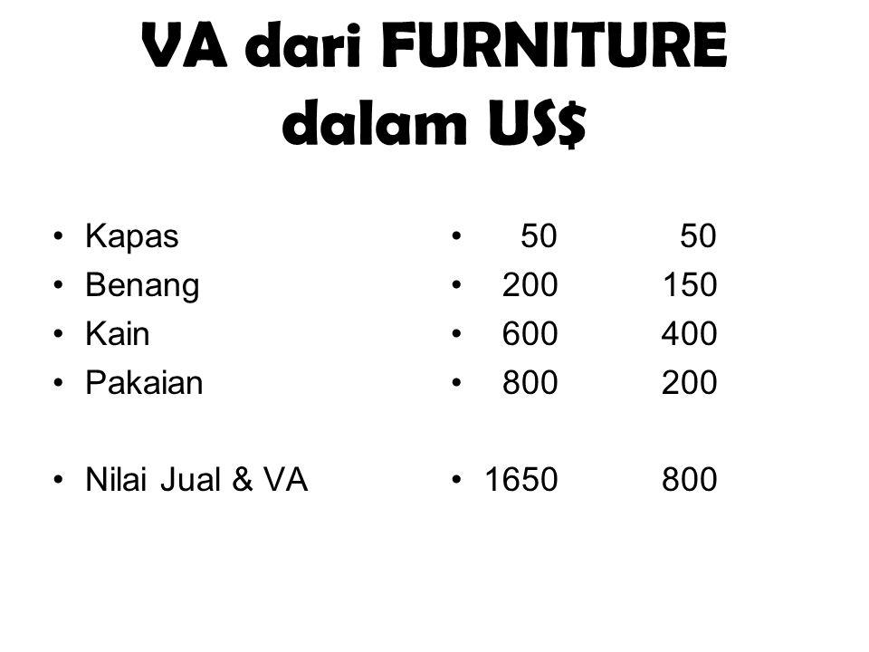VA dari FURNITURE dalam US$ Kapas Benang Kain Pakaian Nilai Jual & VA 50 50 200 150 600 400 800 200 1650 800
