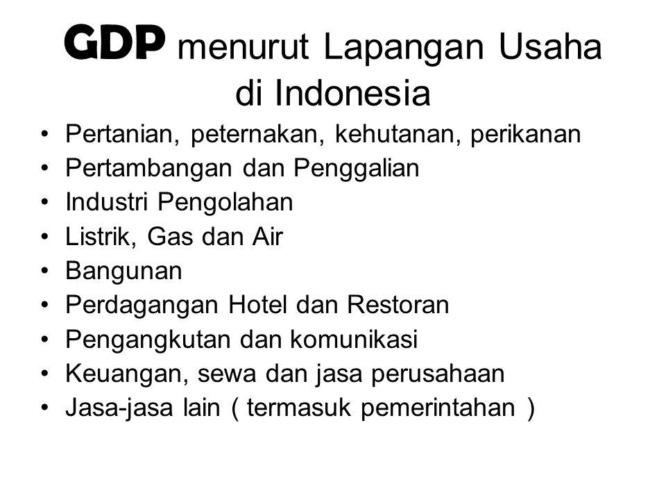 GDP menurut Lapangan Usaha di Indonesia Pertanian, peternakan, kehutanan, perikanan Pertambangan dan Penggalian Industri Pengolahan Listrik, Gas dan A