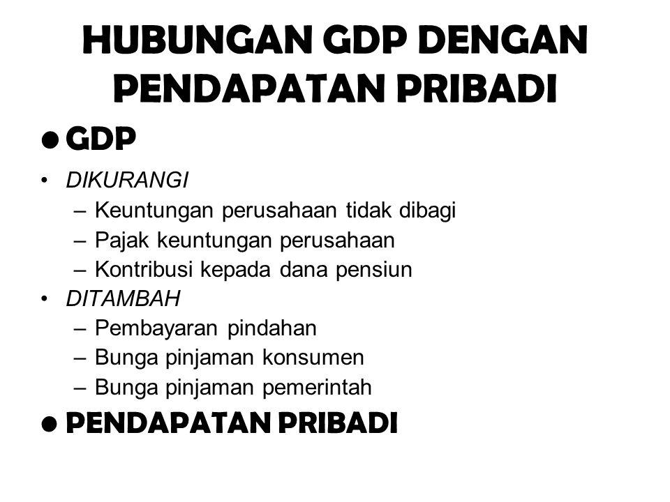 HUBUNGAN GDP DENGAN PENDAPATAN PRIBADI GDP DIKURANGI –Keuntungan perusahaan tidak dibagi –Pajak keuntungan perusahaan –Kontribusi kepada dana pensiun