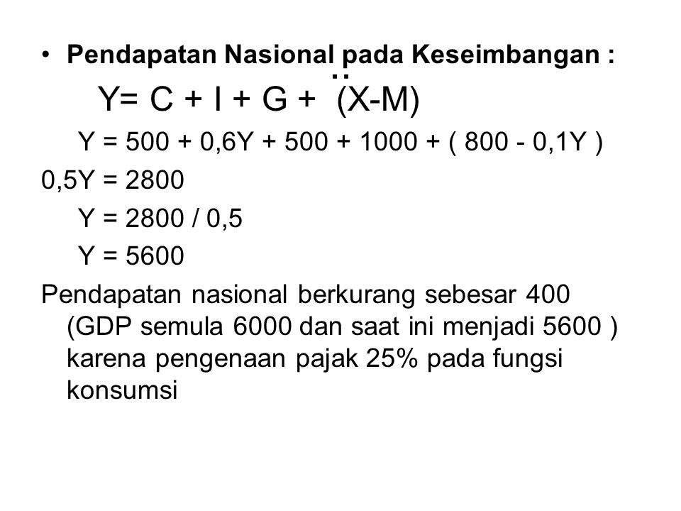 .. Pendapatan Nasional pada Keseimbangan : Y= C + I + G + (X-M) Y = 500 + 0,6Y + 500 + 1000 + ( 800 - 0,1Y ) 0,5Y = 2800 Y = 2800 / 0,5 Y = 5600 Penda