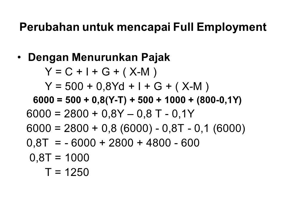 Perubahan untuk mencapai Full Employment Dengan Menurunkan Pajak Y = C + I + G + ( X-M ) Y = 500 + 0,8Yd + I + G + ( X-M ) 6000 = 500 + 0,8(Y-T) + 500