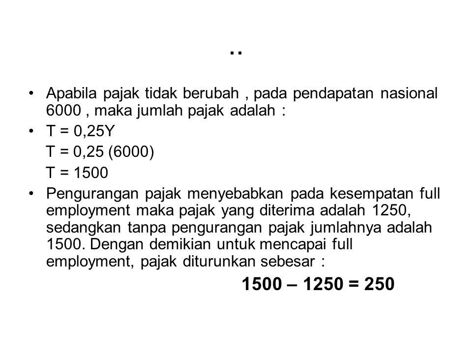 .. Apabila pajak tidak berubah, pada pendapatan nasional 6000, maka jumlah pajak adalah : T = 0,25Y T = 0,25 (6000) T = 1500 Pengurangan pajak menyeba