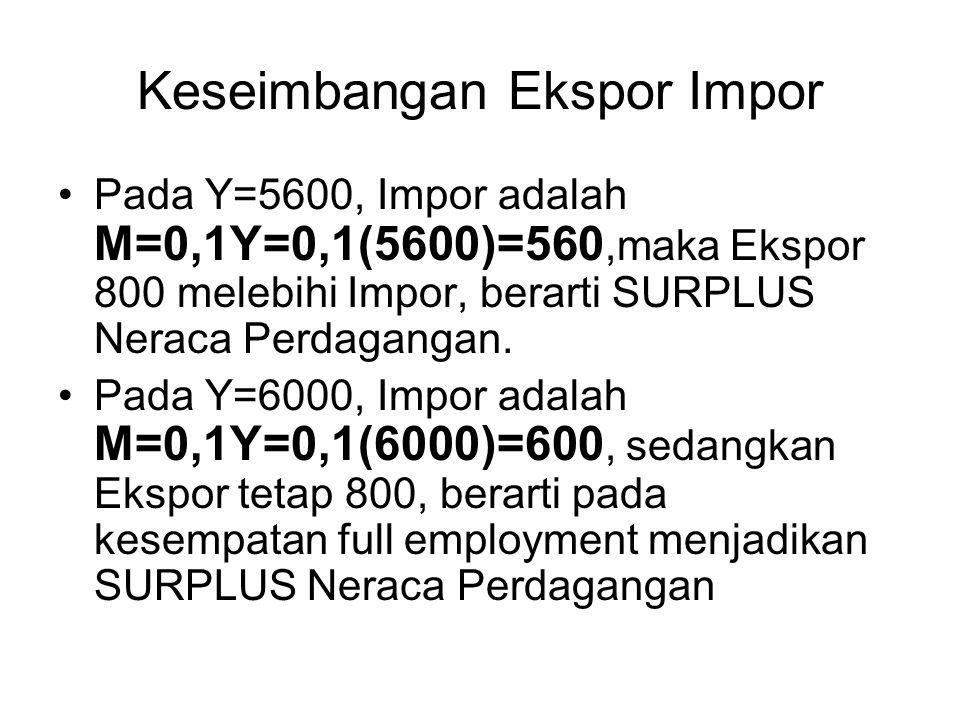 Keseimbangan Ekspor Impor Pada Y=5600, Impor adalah M=0,1Y=0,1(5600)=560,maka Ekspor 800 melebihi Impor, berarti SURPLUS Neraca Perdagangan. Pada Y=60