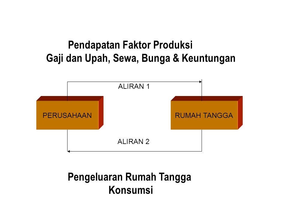 PERUSAHAANRUMAH TANGGA Pendapatan Faktor Produksi Gaji dan Upah, Sewa, Bunga & Keuntungan ALIRAN 1 Pengeluaran Rumah Tangga Konsumsi ALIRAN 2