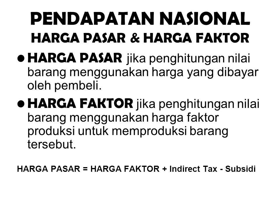 PENDAPATAN NASIONAL HARGA PASAR & HARGA FAKTOR HARGA PASAR jika penghitungan nilai barang menggunakan harga yang dibayar oleh pembeli. HARGA FAKTOR ji