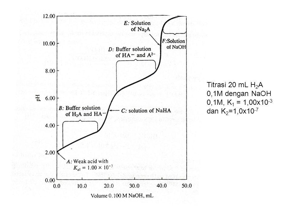 Titrasi 20 mL H 2 A 0,1M dengan NaOH 0,1M, K 1 = 1,00x10 -3 dan K 2 =1,0x10 -7