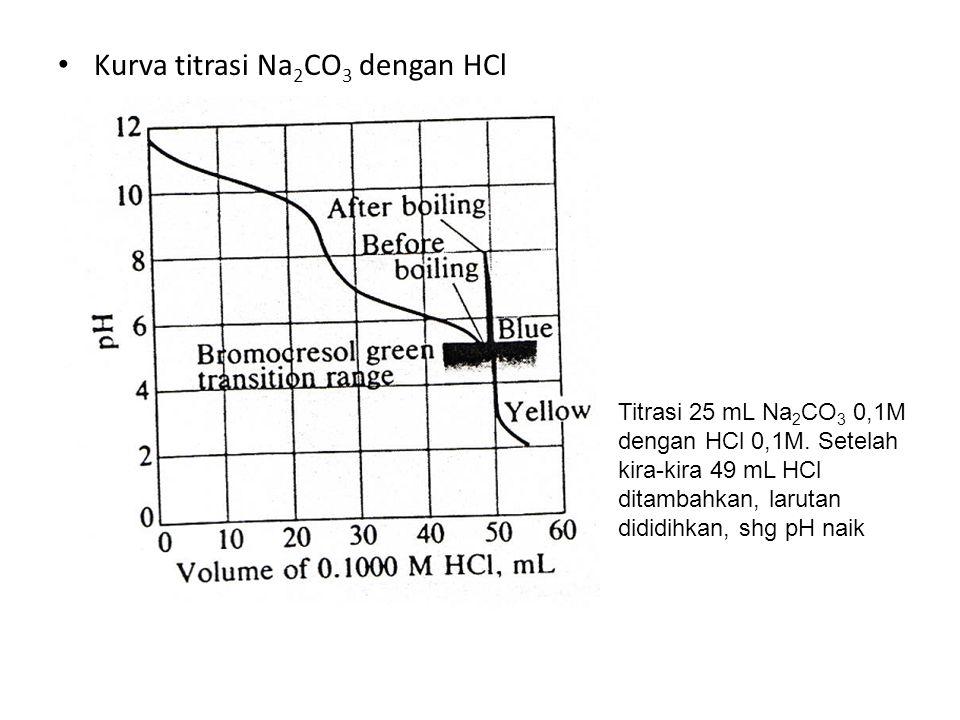 Kurva titrasi Na 2 CO 3 dengan HCl Titrasi 25 mL Na 2 CO 3 0,1M dengan HCl 0,1M. Setelah kira-kira 49 mL HCl ditambahkan, larutan dididihkan, shg pH n