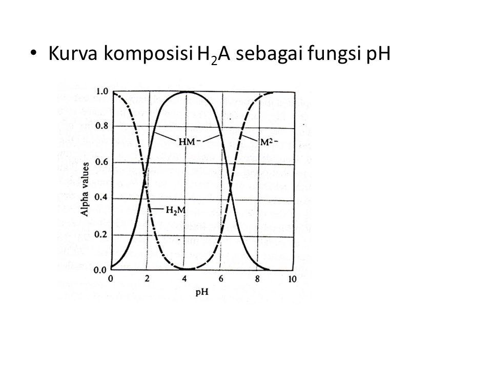 Kurva komposisi H 2 A sebagai fungsi pH