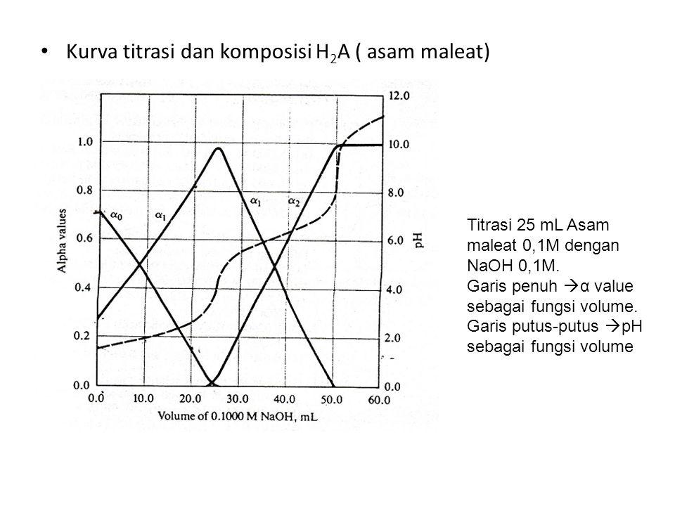 Kurva titrasi dan komposisi H 2 A ( asam maleat) Titrasi 25 mL Asam maleat 0,1M dengan NaOH 0,1M. Garis penuh  α value sebagai fungsi volume. Garis p
