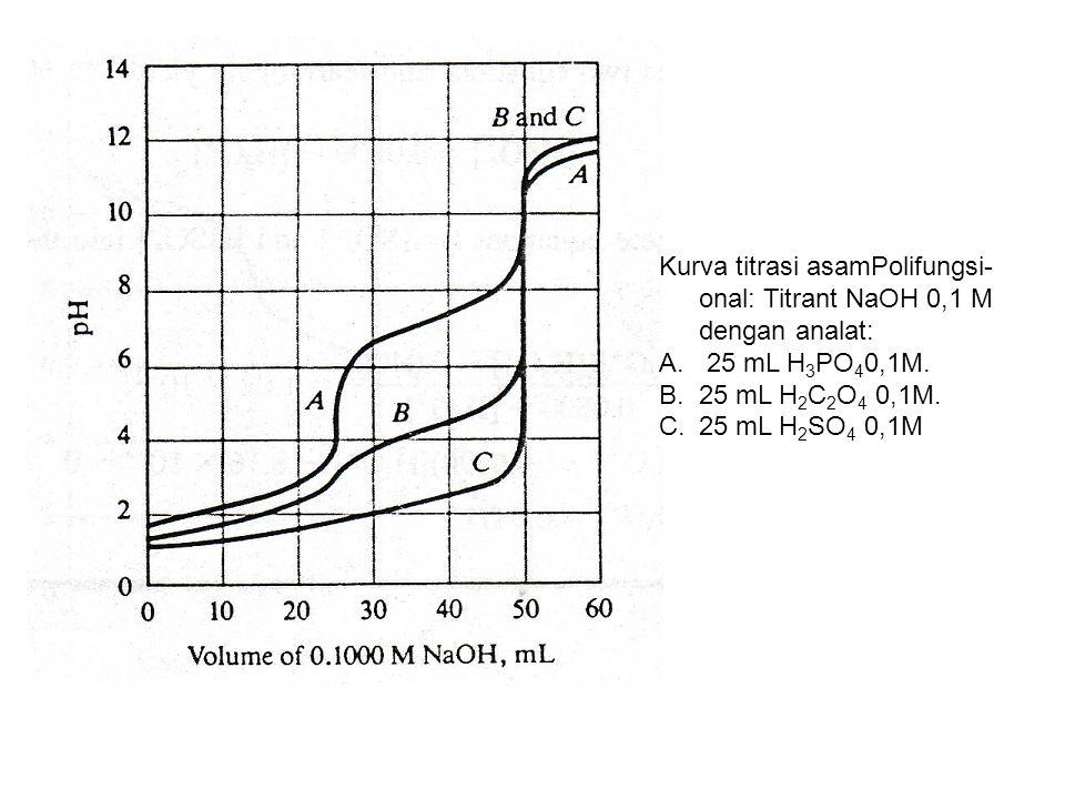 Asam fosfat, H 3 PO 4 asam fosfat dapat dititrasi sebagai asam berbasa satu dengan indikator metil jingga (MJ).