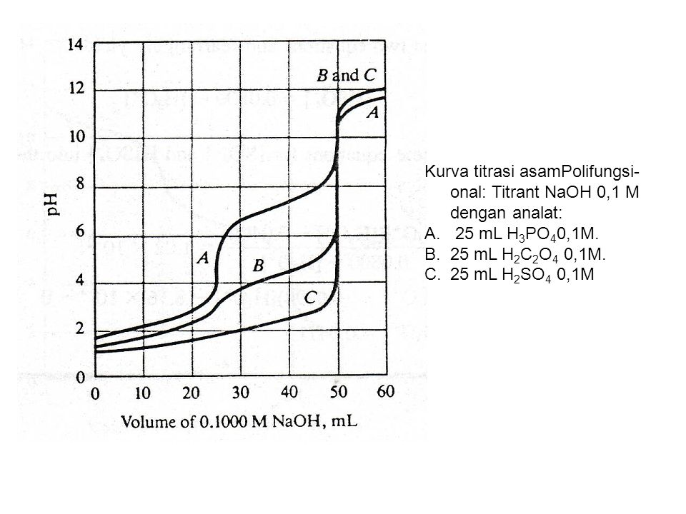 Kurva titrasi asamPolifungsi- onal: Titrant NaOH 0,1 M dengan analat: A. 25 mL H 3 PO 4 0,1M. B.25 mL H 2 C 2 O 4 0,1M. C.25 mL H 2 SO 4 0,1M